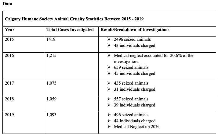 A table with three columns outlining data from the Calgary Humane Society's Animal Cruelty Statistics between 2015 and 2019.  Row one: 2015. Total cases investigated: 1419. Results / Breakdown of investigations: 2496 seized animals, 43 individuals charged.  Row two: 2016. Total cases investigated: 1215. Result / Breakdown of Investigations: Medical neglect accounted for 20.6% of the investigations, 659 seized animals, 45 individuals charged.  Row three: 2017. Total cases investigated: 1075. Result / Breakdown of investigations: 435 seized animals, 31individuals charged. Row four: 2018. Total cases investigated: 1059. Result / breakdown of investigations: 557 seized animals, 39 individuals charged. Row five: 2019. Total cases investigated: 1093. Result / breakdown of investigations: 496 seized animals, 44 individuals charged, medical neglect up 20%.