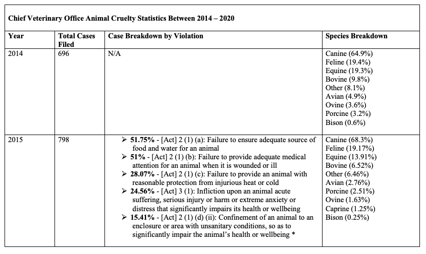 A table outlines Animal Cruelty Statistics from the Chief Veterinary Office from 2014 to 2020. First row: 2014. Total cases filed: 696. Case breakdown by violation: information not available. Species breakdown: Canine (64.9%), Feline (19.4%), Equine (19.3%), Bovine (9.8%), Other (8.1%), Avian (4.9%), Ovine (3.6%), Porcine (3.2%), Bison (0.6%).  Second row: 2015. Total cases filed: 798. Case breakdown by Violation: 51.75%. Act 2 (1) (a): Failure to ensure adequate source of food and water for an animal; 51%. Act 2 (1) (b): Failure to provide adequate medical attention for an animal when it is wounded or ill; 28.07%. Act 3 (1): Infliction upon an animal acute suffering, serious injury or harm or extreme anxiety or distress that significantly impairs its health or wellbeing; 15.41%. Act 2 (1) (d) (ii): Confinement of an animal to an enclosure or area with unsanitary conditions, so as to significantly impair the animal's health or wellbeing. Species breakdown: Canine (68.3%), Feline (19.17%), Equine (13.91%), Bovine (6.52%), Other (6.46%), Avian (2.76%), Porcine (2.51%), Ovine (1.63%), Caprine (1.25%), Bison (0.25%).