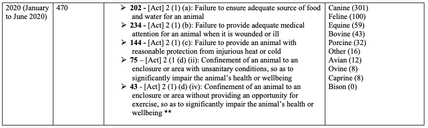 A table outlines Animal Cruelty Statistics from the Chief Veterinary Office from 2014 to 2020. First row: 2020, from January to June 2020. Total cases filed: 470. Case breakdown by violation: 202 cases, Act 2 (1) (a): Failure to ensure adequate source of food and water for an animal; 234 cases, Act 2 (1) (b): Failure to provide adequate medical attention for an animal when it is wounded or ill; 144 cases, Act 2 (1) (c): Failure to provide an animal with reasonable protection from injurious heat or cold; 75 cases, Act 2 (1) (d) (ii): Confinement of an animal to an enclosure or area with unsanitary conditions, so as to significantly impair the animal's health or wellbeing; 43 cases, Act 2 (1) (d) (I): Confinement or an animal to an enclosure or area with inadequate space, so as to significantly impair the animal's health or wellbeing. Species breakdown: Canine (301), Feline (100), Equine (59), Bovine (43), Porcine (32), Other (16), Avian (12), Ovine (8), Caprine (8), Bison (0).