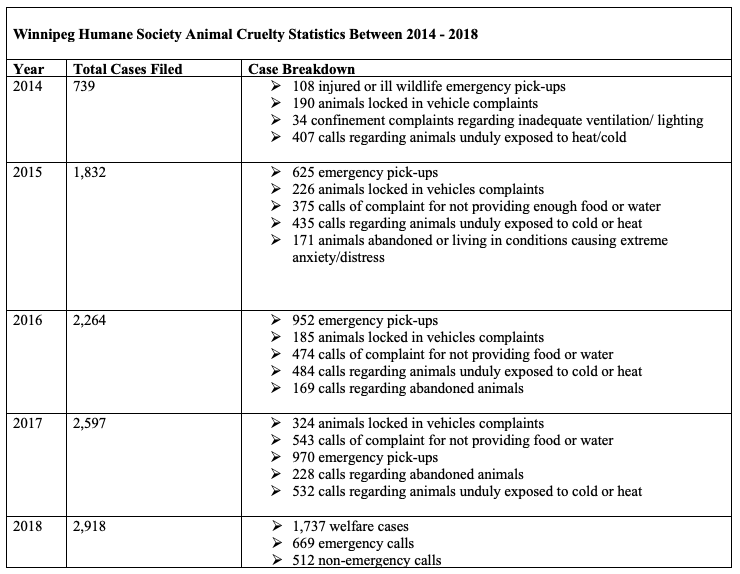 A table outlines Animal Cruelty statistics from the Winnipeg Humane Society between 2014 and 2018. Row one: 2014; Total cases filed: 739; Case breakdown: 108 injured or ill wildlife emergency pick-ups, 190 animals locked in vehicle complaints, 34 confinement complaints regarding inadequate ventilation / lighting, 407 calls regarding animals unduly exposed to heat / cold.  Row two: 2015. Total cases filed: 1832. Case breakdown: 625 emergency pick-ups, 226 animals locked in vehicles complaints, 375 calls of complaint for not providing enough food or water, 435 calls regarding animals unduly exposed to cold or heat, 171 animals abandoned or living in conditions causing extreme anxiety / distress.  Row three: 2016. Total cases filed: 2264. Case breakdown: 952 emergency pick-ups, 185 animals locked in vehicles complaints, 474 calls of complaint for not providing food or water, 484 calls regarding animals unduly exposed to cold or heat, 169 calls regarding abandoned animals.  Row four: 2017. Total cases filed: 2597. Case breakdown: 324 animals locked in vehicles complaints, 543 calls of complaint for not providing food or water, 970 emergency pick ups, 228 calls regarding abandoned animals, 532 calls regarding animals unduly exposed too cold or heat.  Row five: 2018. Total cases filed: 2918. Case breakdown: 1737 welfare cases, 669 emergency calls, 512 non emergency calls.