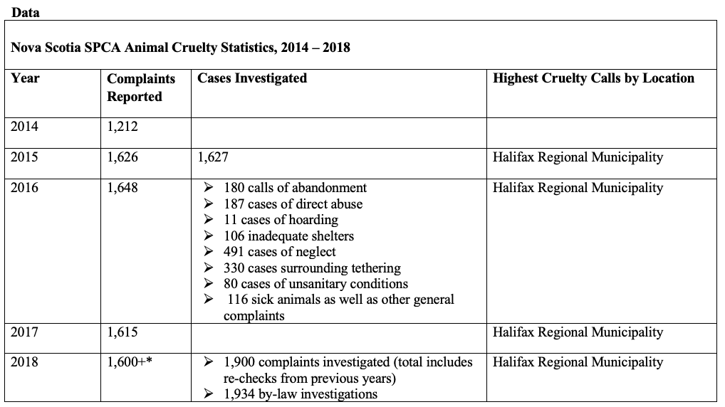A chart outlines the Nova Scotia SPCA Animal Cruelty Statistics between 2014 and 2018, divided into sections of the year, complaints reports, cases investigated, and highest cruelty calls by location. In all years, the highest cruelty calls by location was in Halifax Regional Municipality.  First row: 2014. Complaints reported: 1212. Second row: 2015. Complaints reported: 1626. Cases investigated: 1627.  Third row: 2016. Complaints reportedP 1648. Cases investigated: 180 calls of abandonment, 187 cases of direct abuse, 11 cases of hoarding, 106 inadequate shelters, 491 cases of neglect, 330 cases of surrounding tethering, 80 cases of unsanitary conditions, 116 sick animals as well as other general complaints.  Fourth row: 2017. Complaints reported: 1615.  Fifth row: 2018. Complaints reported 1600+. Cases investigated: 1900 complaints investigated (total includes re-checks from previous years). 1934 by-law investigations.