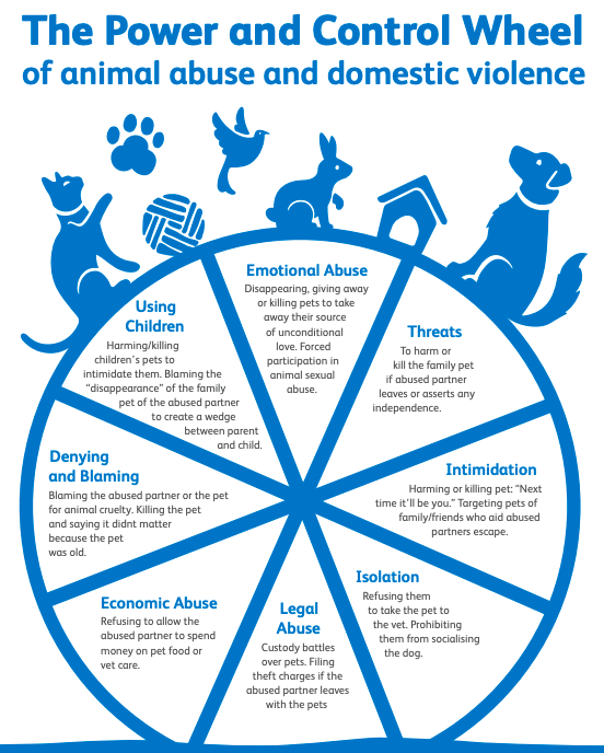 "A wheel divided into 8 parts is outlined in light blue with a white background. Cartoon outlines of a cat, bird, rabbit and dog sit on top of the wheel. The image has the title ""The Power and Control Wheel of animal abuse and domestic violence."" Inside the first wedge of the wheel is ""Using Children"". Harming / killing children's pets to intimidate them. Blaming the ""disappearance"" of the family pet of the abused partner to create a wedge between parent and child. The second wedge is ""Emotional Abuse"". Disappearing, giving away or killing pets to take away their source of unconditional love. Forced participation in animal sexual abuse. The third wedge is ""Threats."" To harm or kill the family pet if abused partner leaves or asserts any independence. The fourth wedge is ""Intimidation."" Harming or killing pet: ""Next time it'll be you."" Targeting pets of family / friends who aid abused partners escape The fifth wedge is ""Isolation"". Refusing them to take the pet to the vet. Prohibiting them from socializing the dog. The sixth wedge is ""Legal abuse"". Custody battles over pets. Filing theft charges if the abused partner leaves with the pets. The seventh wedge is ""Economic Abuse"". Refusing to allow the abused partner to spend money on pet food or vet care. The eighth and last wedge is ""Denying and blaming"". Blaming the abused partner or the pet for animal cruelty. Killing the pet and saying it didn't matter because the pet was old."